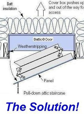22×54 Attic Pull Down Stair Ladder Cover, R 50 Insulation